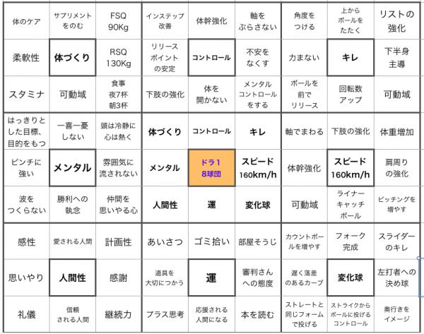 大谷翔平 マンダラチャート 目標達成